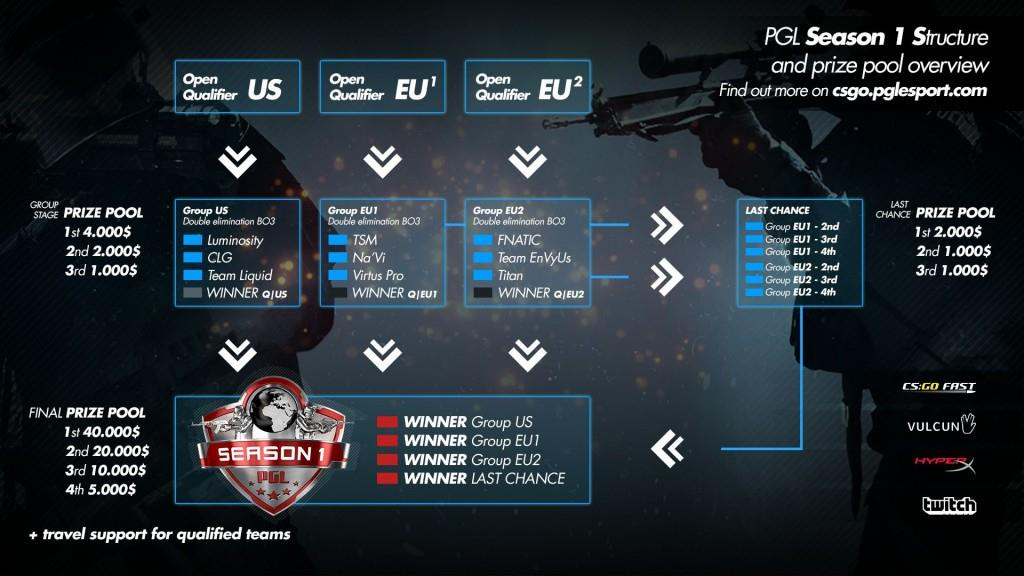 PGL Season 1 - Groups and format