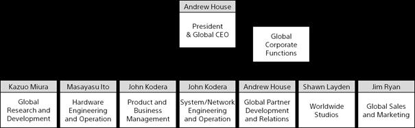 Restructurări în cadrul Sony Computer Entertainment Organigramă