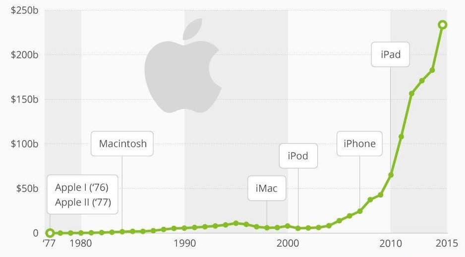 grafic-apple